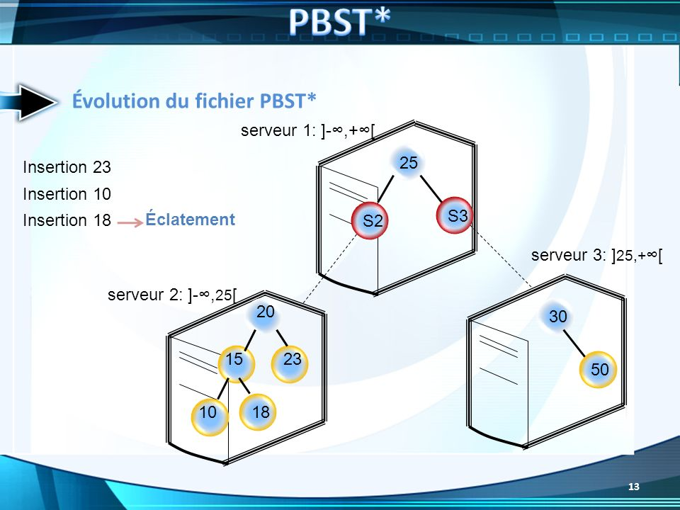 PBST* Évolution du fichier PBST* serveur 1: ]-∞,+∞[ 25 Insertion 23